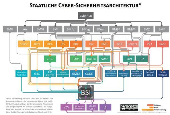 Cyber Struktur BRD