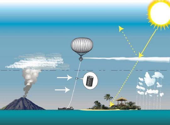 Graphik die zeigt, wie mit einem Ballon Schwefel in die Stratosphäre gebracht werden könnte. Diese reflektieren das einfallende Sonnenlicht, sodass weniger Strahlung auf der Erde ankommt.