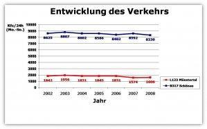 Verkehr in Zahlen