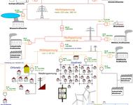 Grobes und prinzipielles Schema der Stromversorgung in Deutschland.