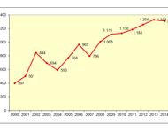 Grafik zur Entwicklung der Wohnungssucher in Freiburg
