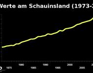 CO 2 - Werte am Schauinsland