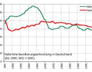 Diagram über Bevölkerungsentwicklung in Deutschland