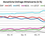 Umfrage-Mittelwerte von der letzten Wahl 2017 bis September 2019 der Parteien in Österreich
